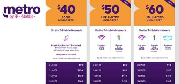 Metro by T-Mobile $40 10GB Plan Family Plan
