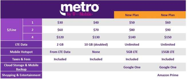 Metro by T-Mobile $50 Unlimited