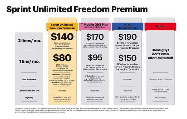 Sprint Unlimited Premium