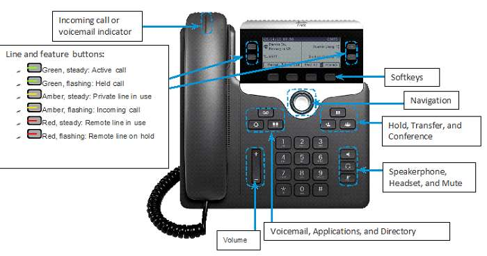 How to use Cisco phone systems