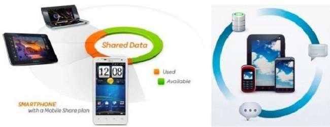 Verizon wireless home internet plans - Shared Data Plans