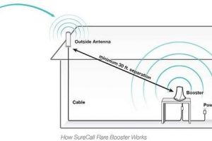 SureCall Flare Cell Phone Signal Booster